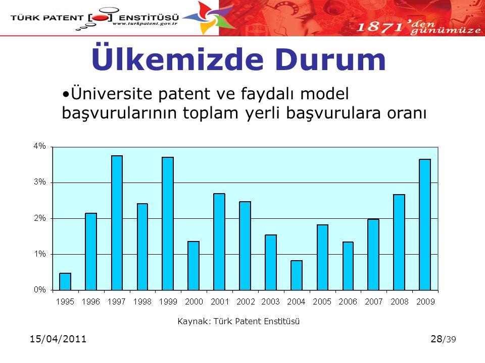 15/04/201128 /39 Ülkemizde Durum Kaynak: Türk Patent Enstitüsü Üniversite patent ve faydalı model başvurularının toplam yerli başvurulara oranı