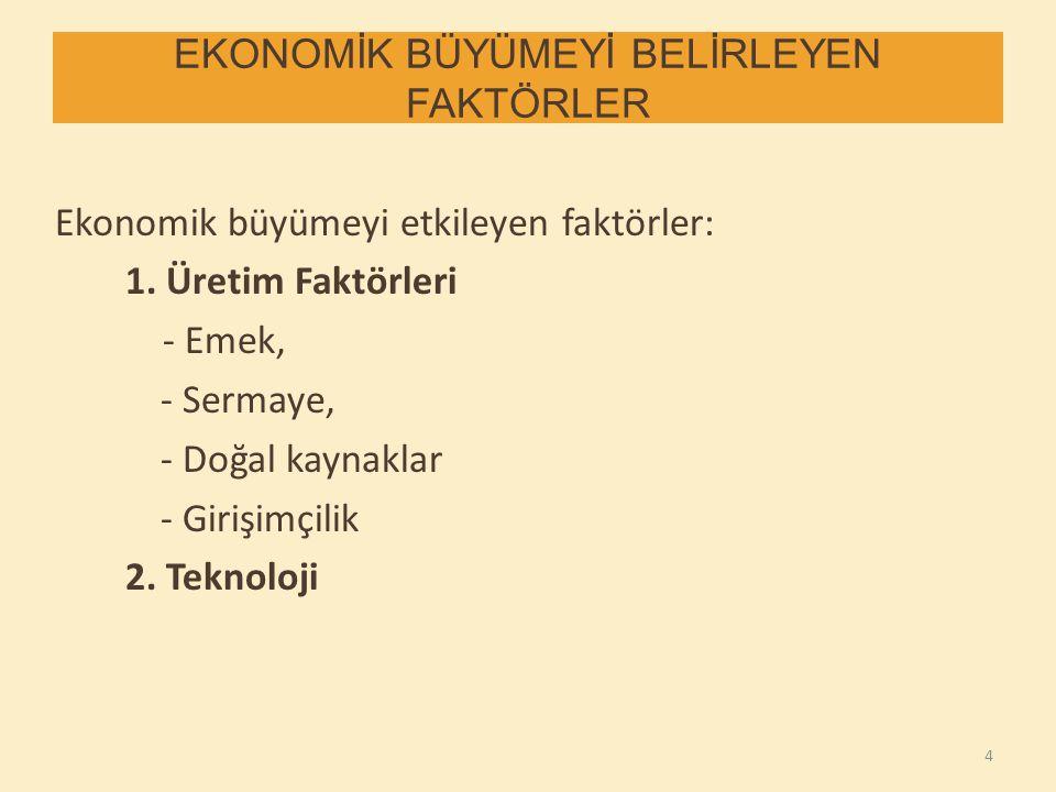 EKONOMİK BÜYÜMEYİ BELİRLEYEN FAKTÖRLER Ekonomik büyümeyi etkileyen faktörler: 1. Üretim Faktörleri - Emek, - Sermaye, - Doğal kaynaklar - Girişimçilik