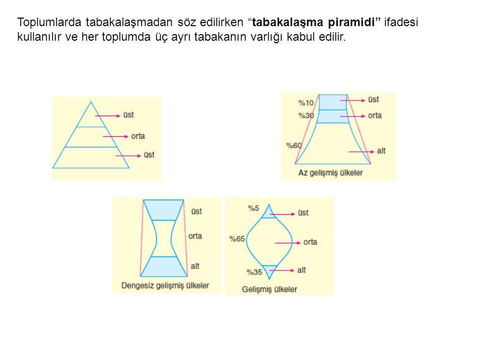 """Toplumlarda tabakalaşmadan söz edilirken """"tabakalaşma piramidi"""" ifadesi kullanılır ve her toplumda üç ayrı tabakanın varlığı kabul edilir."""
