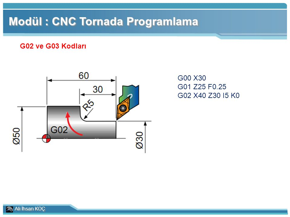 Ali İhsan KOÇ Modül : CNC Tornada Programlama G02 ve G03 Kodları G00 X30 G01 Z25 F0.25 G02 X40 Z30 I5 K0