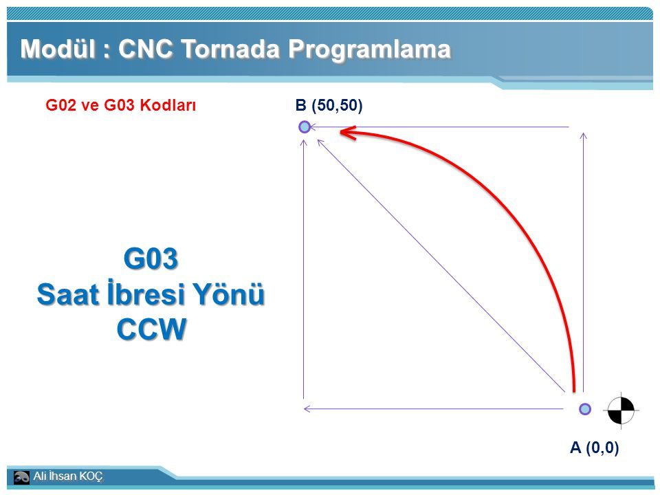 Ali İhsan KOÇ Modül : CNC Tornada Programlama G02 ve G03 Kodları A (0,0) B (50,50) G03 Saat İbresi Yönü CCW