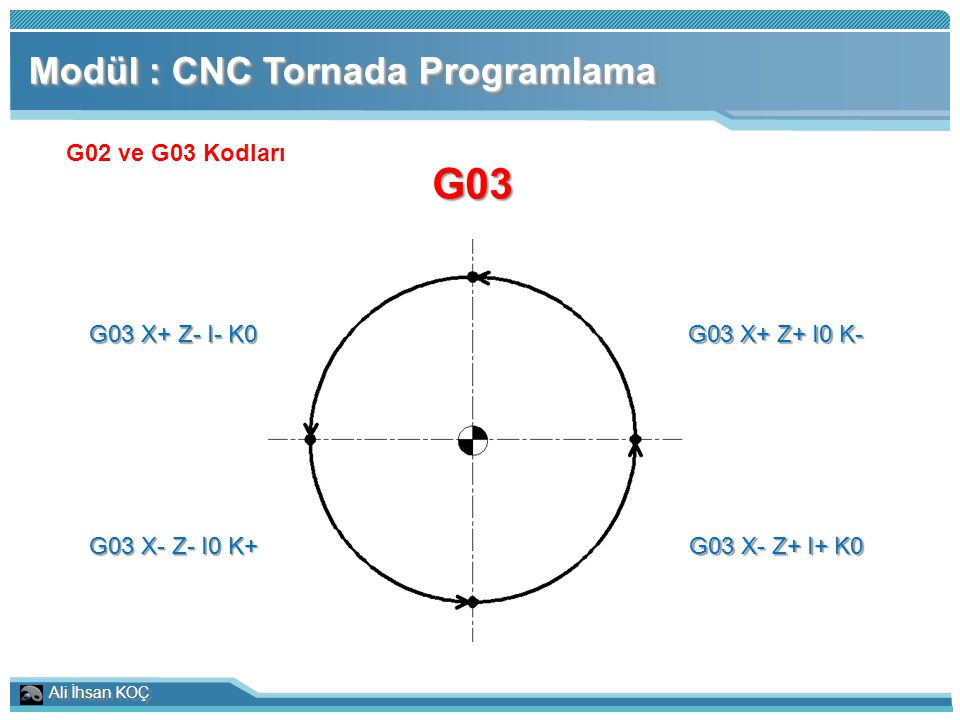 Ali İhsan KOÇ Modül : CNC Tornada Programlama G02 ve G03 Kodları G03 G03 X+ Z- I- K0 G03 X+ Z+ I0 K- G03 X- Z- I0 K+ G03 X- Z+ I+ K0