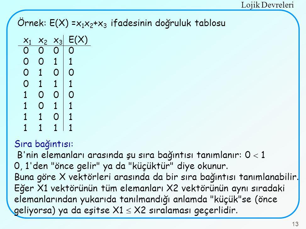 Lojik Devreleri 13 x 1 x 2 x 3 E(X) 0000 0011 0100 0111 1000 1011 1101 1111 Örnek: E(X) =x 1 x 2 +x 3 ifadesinin doğruluk tablosu Sıra bağıntısı: B'ni