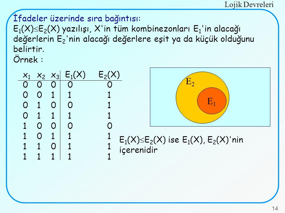 Lojik Devreleri 14 İfadeler üzerinde sıra bağıntısı: E 1 (X)  E 2 (X) yazılışı, X'in tüm kombinezonları E 1 'in alacağı değerlerin E 2 'nin alacağı d