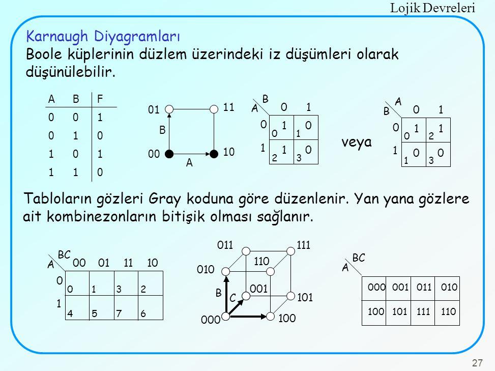 Lojik Devreleri 27 Karnaugh Diyagramları Boole küplerinin düzlem üzerindeki iz düşümleri olarak düşünülebilir. ABF001010101110ABF001010101110 A B 11 0
