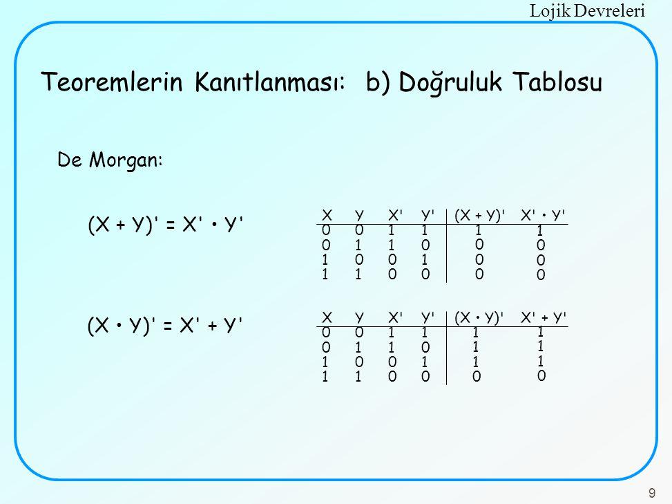 Lojik Devreleri 9 (X + Y)' = X' Y' (X Y)' = X' + Y' XYX'Y'(X + Y)'X' Y' 0011 0110 1001 1100 XYX'Y'(X Y)'X' + Y' 0011 0110 1001 1100 10001000 11101110