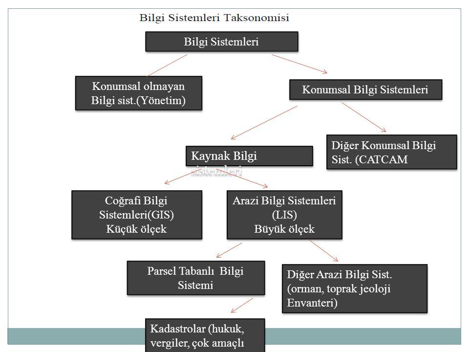 Bilgi Sistemleri Konumsal olmayan Bilgi sist.(Yönetim) Konumsal Bilgi Sistemleri Kaynak Bilgi sistemleri Diğer Konumsal Bilgi Sist. (CATCAM Coğrafi Bi