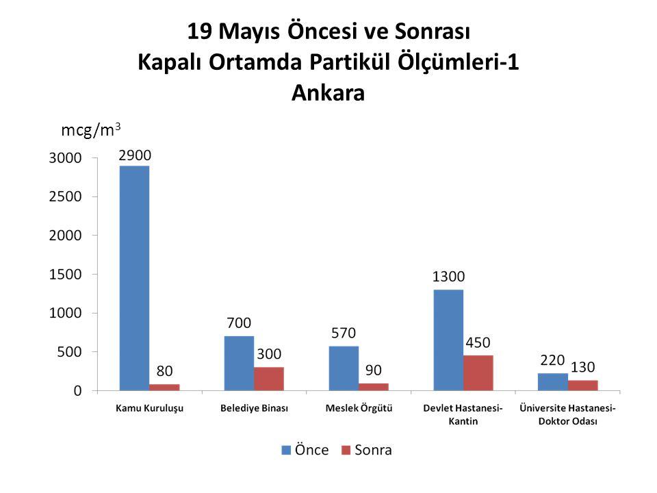 19 Mayıs Öncesi ve Sonrası Kapalı Ortamda Partikül Ölçümleri-1 Ankara mcg/m 3