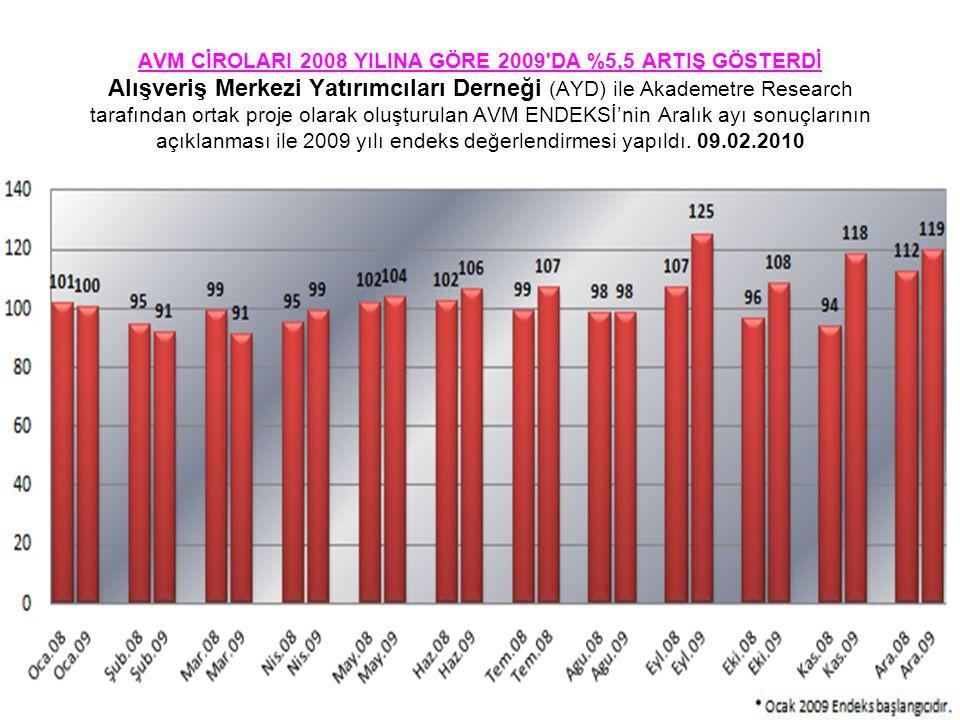 AVM CİROLARI 2008 YILINA GÖRE 2009'DA %5,5 ARTIŞ GÖSTERDİ Alışveriş Merkezi Yatırımcıları Derneği (AYD) ile Akademetre Research tarafından ortak proje