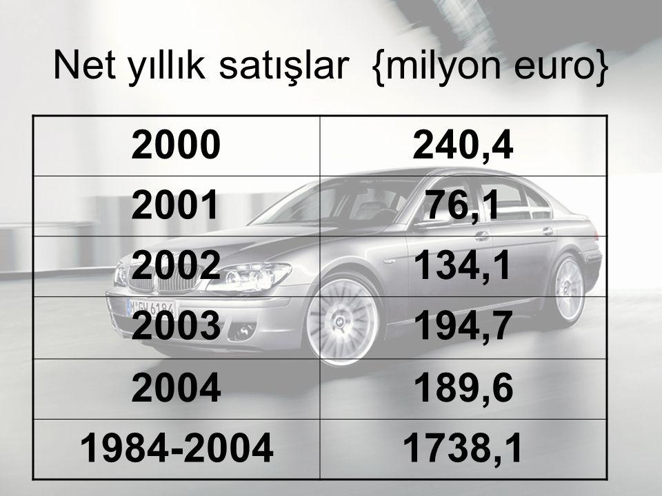 Net yıllık satışlar {milyon euro} 2000240,4 200176,1 2002134,1 2003194,7 2004189,6 1984-20041738,1