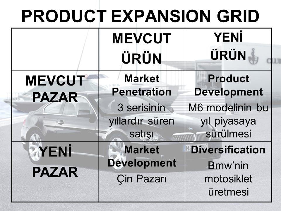 PRODUCT EXPANSION GRID MEVCUT ÜRÜN YENİ ÜRÜN MEVCUT PAZAR Market Penetration 3 serisinin yıllardır süren satışı Product Development M6 modelinin bu yı