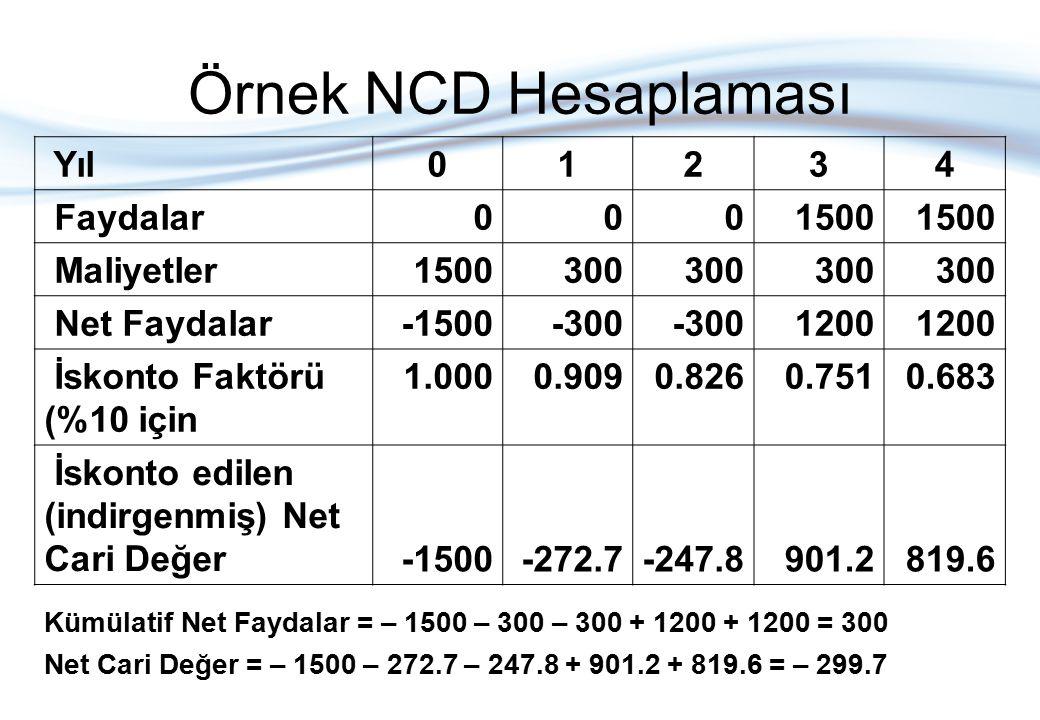 Örnek NCD Hesaplaması Yıl01234 Faydalar0001500 Maliyetler1500300 Net Faydalar-1500-300 1200 İskonto Faktörü (%10 için 1.0000.9090.8260.7510.683 İskont