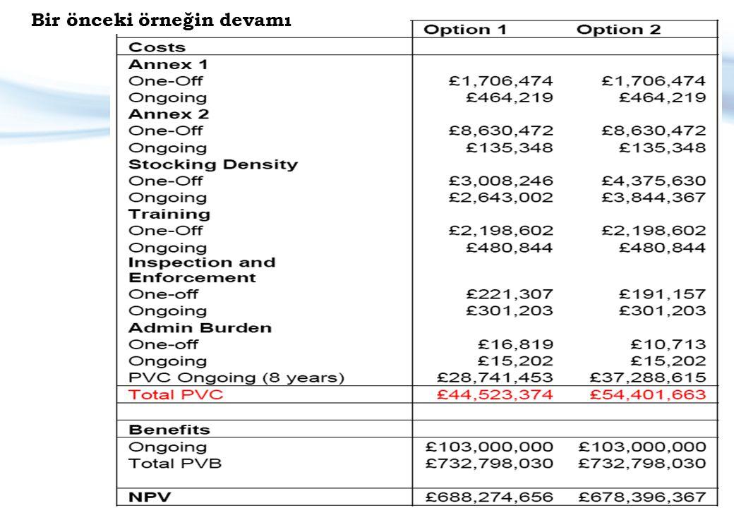 Nicel ve Nitel Sunumların Birleştirilmesi Örnek: Kumar Kanununa ilişkin olarak BK'da gerçekleştirilen DEA Source: www.evidence-based-medicine.co.uk Opsiyon 1 Mevcut durumun korunması Opsiyon 2 Kumar Kanunu 2005'in Uygulanması Yıllık toplam maliyet Ek maliyet yok£1.9 – 2.6m Yıllık toplam fayda Ek fayda yokDaha fazla istihdam olanağı BK'da daha fazla web sitesi oluşturulması ve BK dışındaki insanların BK-menşeli web sitelerini ziyaret etmesi sonucunda daha fazla gelir elde edilmesi.