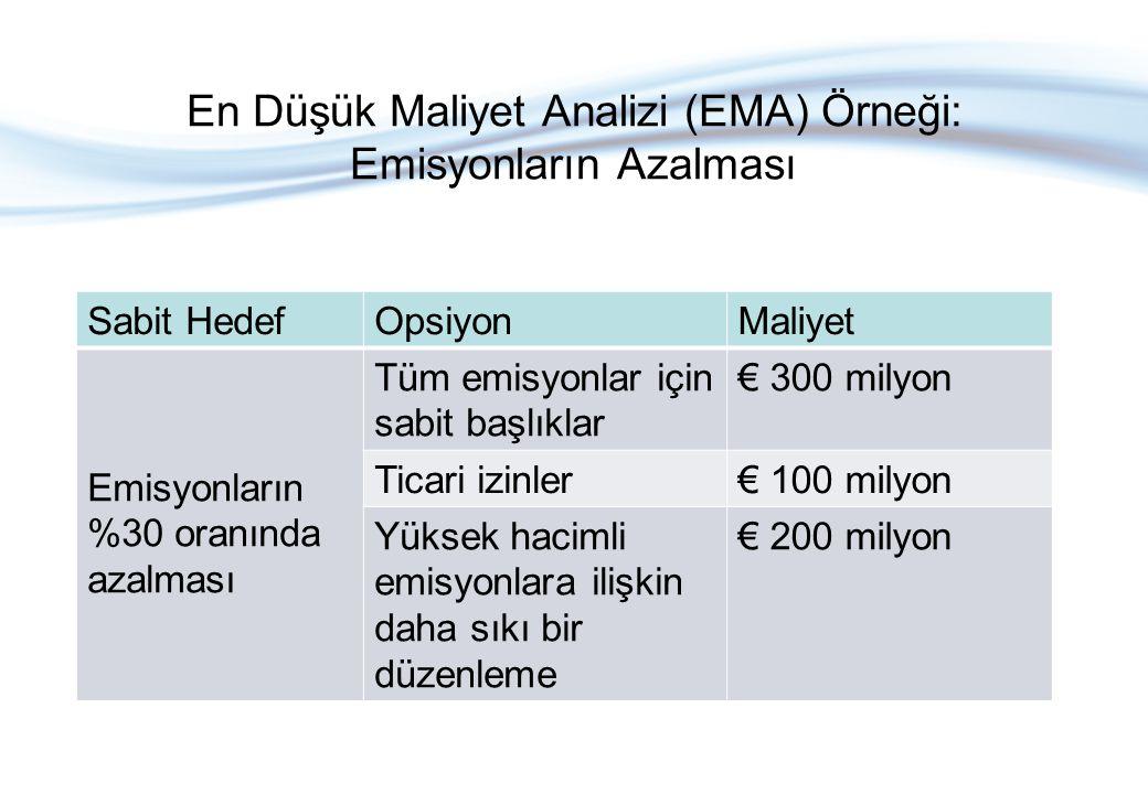 En Düşük Maliyet Analizi (EMA) Örneği: Emisyonların Azalması Sabit HedefOpsiyonMaliyet Emisyonların %30 oranında azalması Tüm emisyonlar için sabit ba