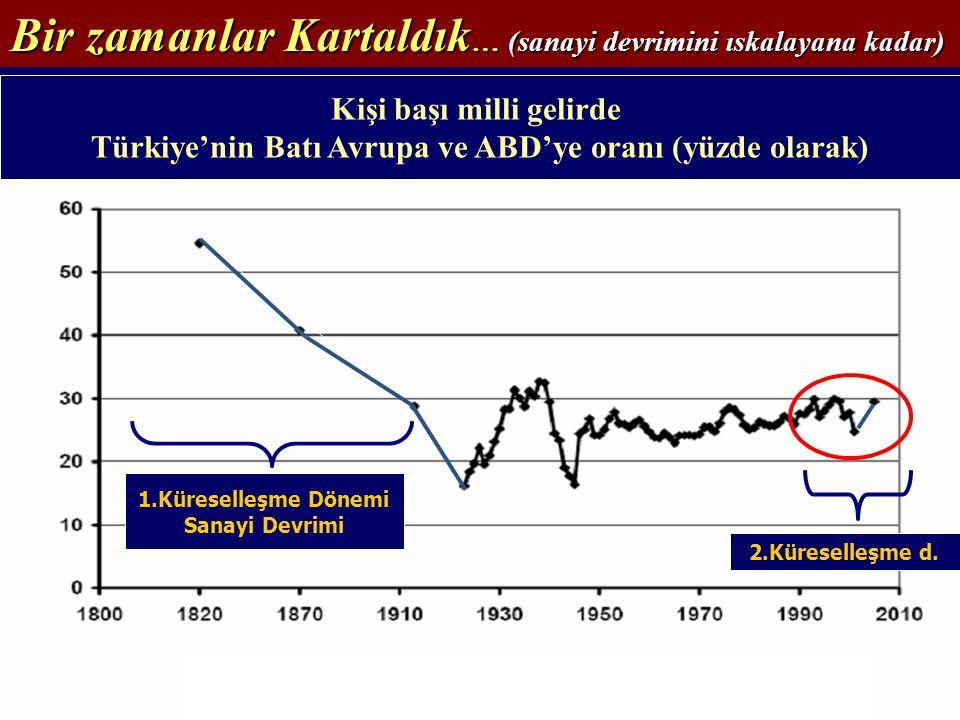 Bir zamanlar Kartaldık … (sanayi devrimini ıskalayana kadar) Kişi başı milli gelirde Türkiye'nin Batı Avrupa ve ABD'ye oranı (yüzde olarak) 1.Küreselleşme Dönemi Sanayi Devrimi 2.Küreselleşme d.