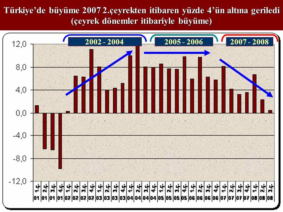 Türkiye'de büyüme 2007 2.çeyrekten itibaren yüzde 4'ün altına geriledi (çeyrek dönemler itibariyle büyüme) 2002 - 20042005 - 20062007 - 2008