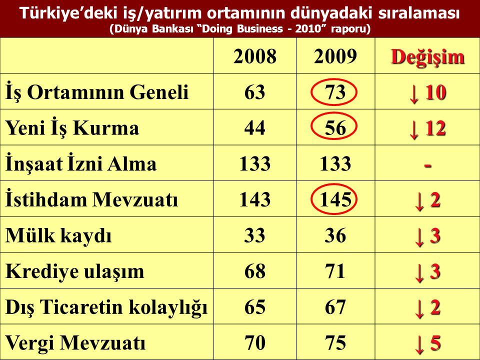 Türkiye'deki iş/yatırım ortamının dünyadaki sıralaması (Dünya Bankası Doing Business - 2010 raporu) 20082009Değişim İş Ortamının Geneli6373 ↓ 10 Yeni İş Kurma4456 ↓ 12 İnşaat İzni Alma133 - İstihdam Mevzuatı143145 ↓ 2 Mülk kaydı3336 ↓ 3 Krediye ulaşım6871 ↓ 3 Dış Ticaretin kolaylığı6567 ↓ 2 Vergi Mevzuatı7075 ↓ 5