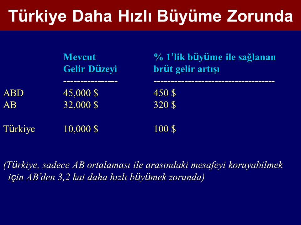 Mevcut% 1 ' lik b ü y ü me ile sağlanan Gelir D ü zeyibr ü t gelir artışı ---------------------------------------------------- ABD45,000$450 $ AB32,000$320 $ T ü rkiye10,000$100 $ (T ü rkiye, sadece AB ortalaması ile arasındaki mesafeyi koruyabilmek i ç in AB ' den 3,2 kat daha hızlı b ü y ü mek zorunda) i ç in AB ' den 3,2 kat daha hızlı b ü y ü mek zorunda) Türkiye Daha Hızlı Büyüme Zorunda