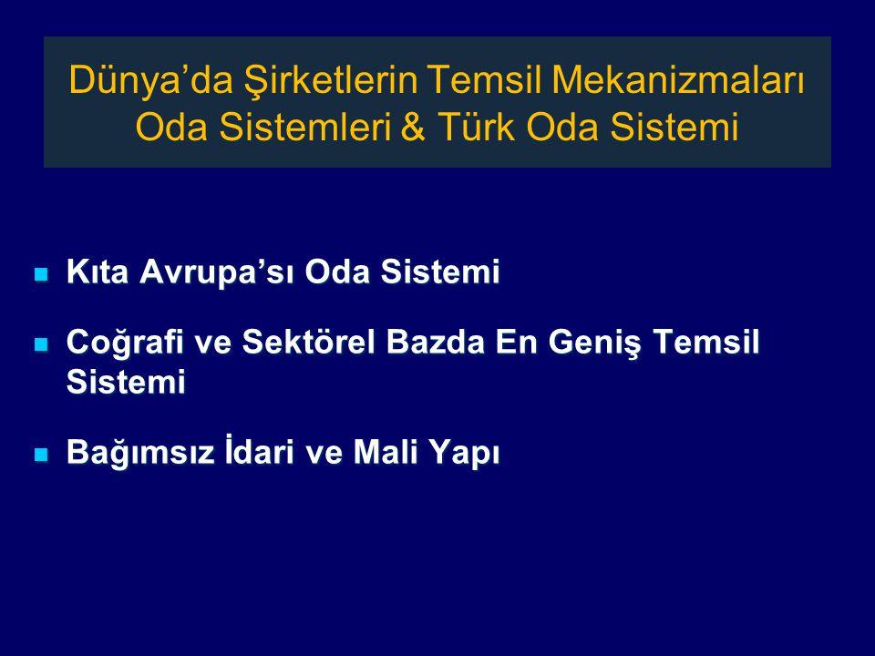 Dünya'da Şirketlerin Temsil Mekanizmaları Oda Sistemleri & Türk Oda Sistemi Kıta Avrupa'sı Oda Sistemi Kıta Avrupa'sı Oda Sistemi Coğrafi ve Sektörel Bazda En Geniş Temsil Sistemi Coğrafi ve Sektörel Bazda En Geniş Temsil Sistemi Bağımsız İdari ve Mali Yapı Bağımsız İdari ve Mali Yapı