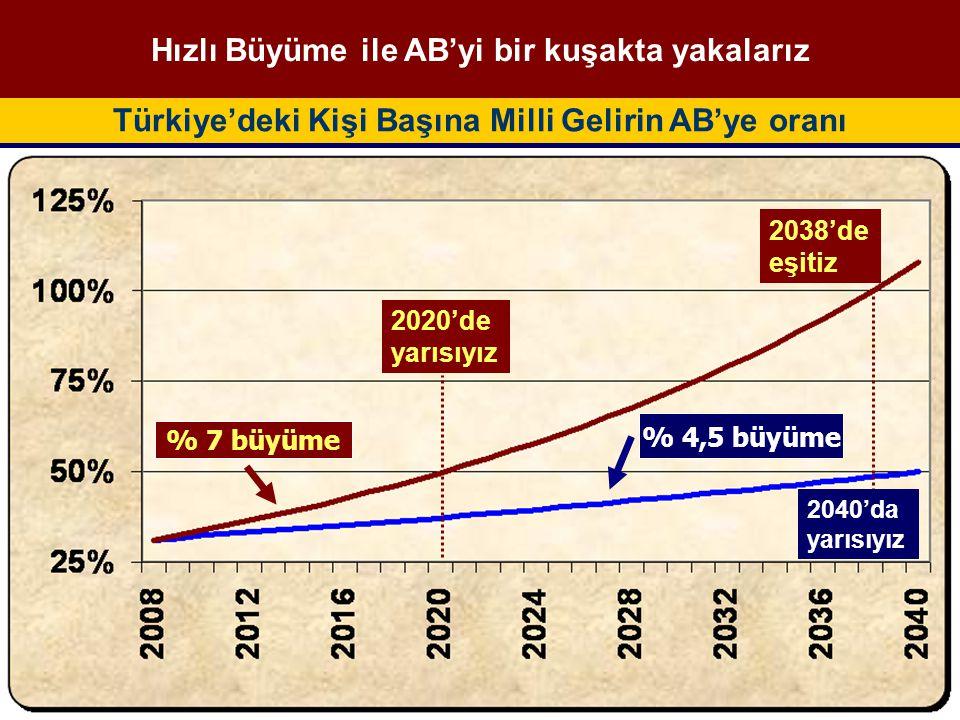 Türkiye'deki Kişi Başına Milli Gelirin AB'ye oranı Hızlı Büyüme ile AB'yi bir kuşakta yakalarız 2020'de yarısıyız 2038'de eşitiz % 7 büyüme 2040'da yarısıyız % 4,5 büyüme