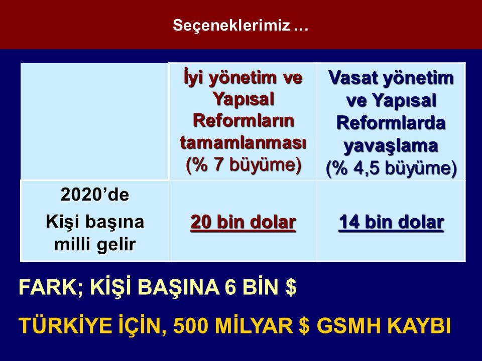 İyi yönetim ve Yapısal Reformların tamamlanması (% 7 büyüme) Vasat yönetim ve Yapısal Reformlarda yavaşlama (% 4,5 büyüme) 2020'de Kişi başına milli gelir 20 bin dolar 14 bin dolar FARK; KİŞİ BAŞINA 6 BİN $ TÜRKİYE İÇİN, 500 MİLYAR $ GSMH KAYBI Seçeneklerimiz …