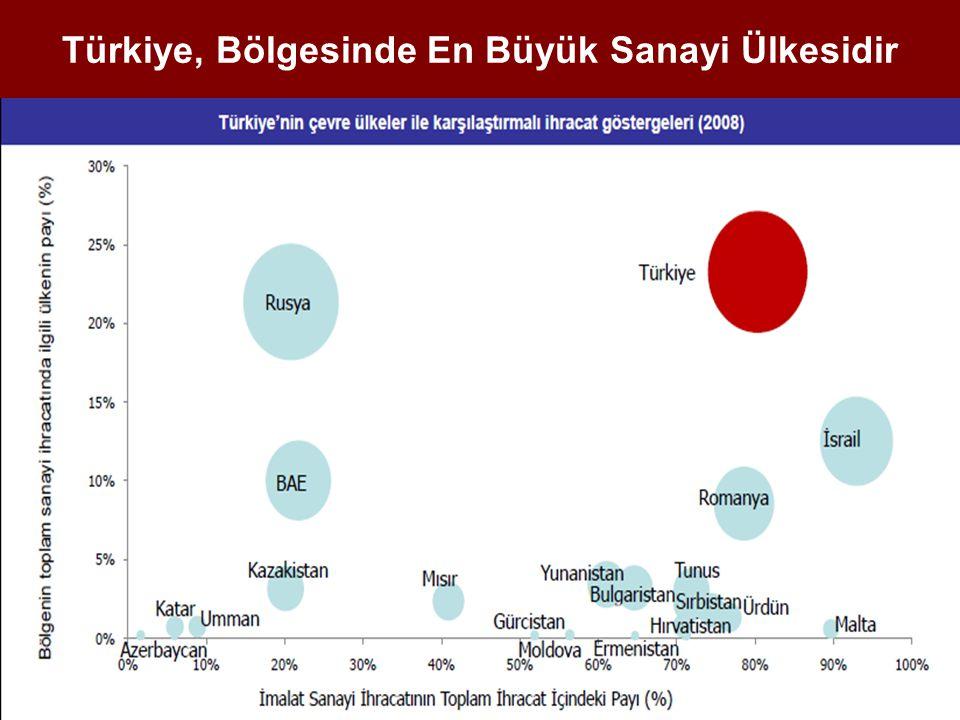 Türkiye, Bölgesinde En Büyük Sanayi Ülkesidir