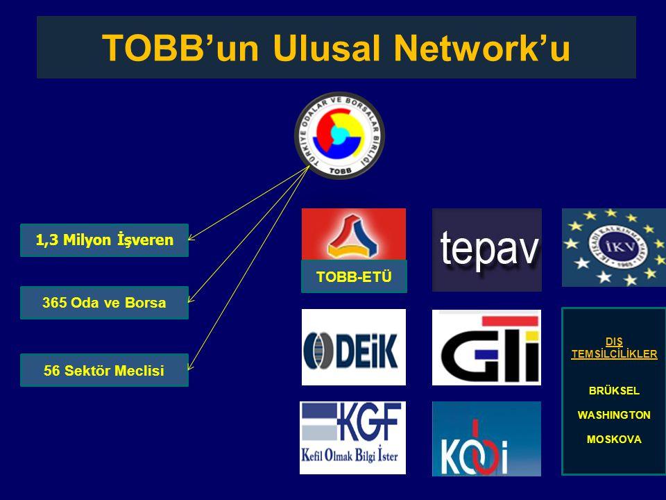 1,3 Milyon İşveren 365 Oda ve Borsa 56 Sektör Meclisi TOBB-ETÜ DIŞ TEMSİLCİLİKLER BRÜKSEL WASHINGTON MOSKOVA TOBB'un Ulusal Network'u