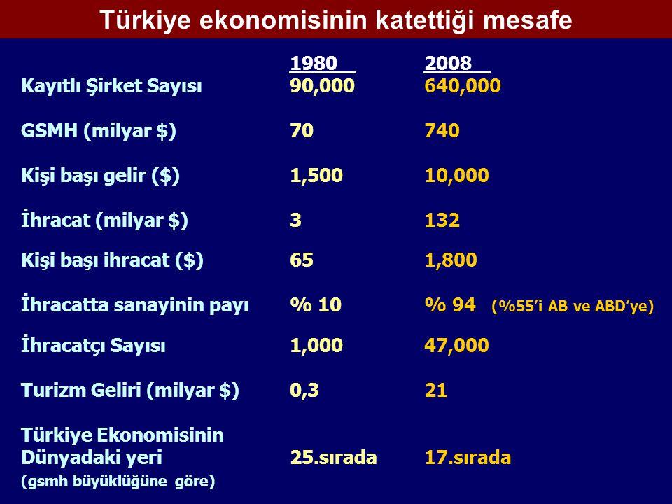 Türkiye ekonomisinin katettiği mesafe 19802008 Kayıtlı Şirket Sayısı 90,000640,000 GSMH (milyar $)70 740 Kişi başı gelir ($)1,50010,000 İhracat (milyar $)3 132 Kişi başı ihracat ($)651,800 İhracatta sanayinin payı% 10% 94 (%55'i AB ve ABD'ye) İhracatçı Sayısı 1,00047,000 Turizm Geliri (milyar $)0,321 Türkiye Ekonomisinin Dünyadaki yeri25.sırada17.sırada (gsmh büyüklüğüne göre)