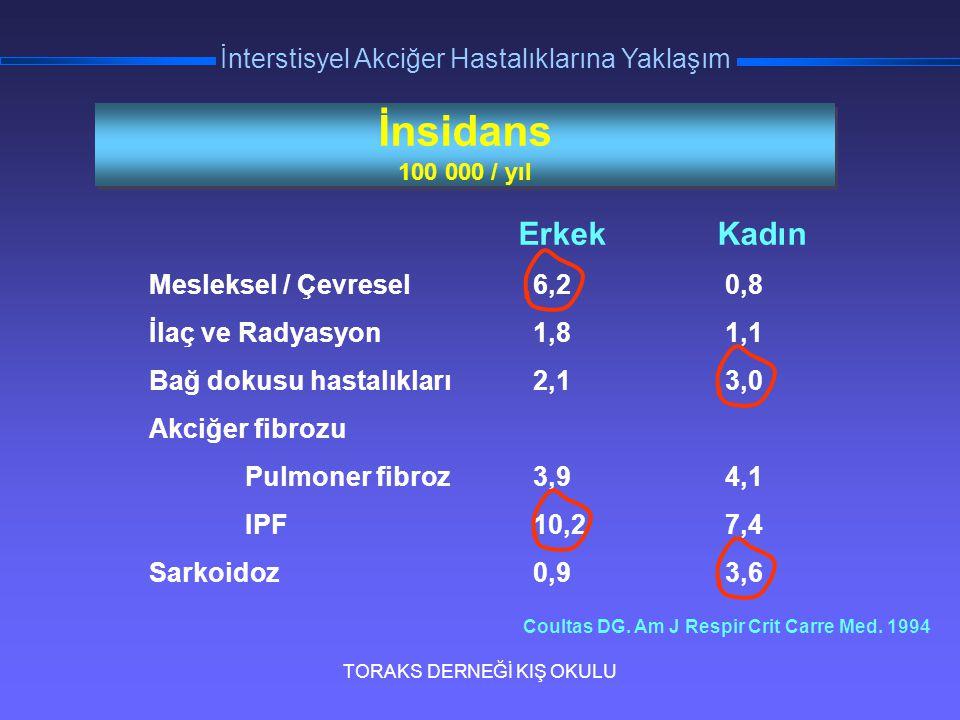 TORAKS DERNEĞİ KIŞ OKULU İnterstisyel Akciğer Hastalıklarına Yaklaşım 3 KOP (Ekim 2001) KOP (Nisan 2002)