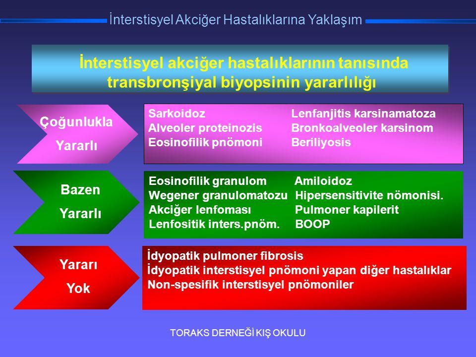 TORAKS DERNEĞİ KIŞ OKULU İnterstisyel Akciğer Hastalıklarına Yaklaşım İnterstisyel akciğer hastalıklarının tanısında transbronşiyal biyopsinin yararlı