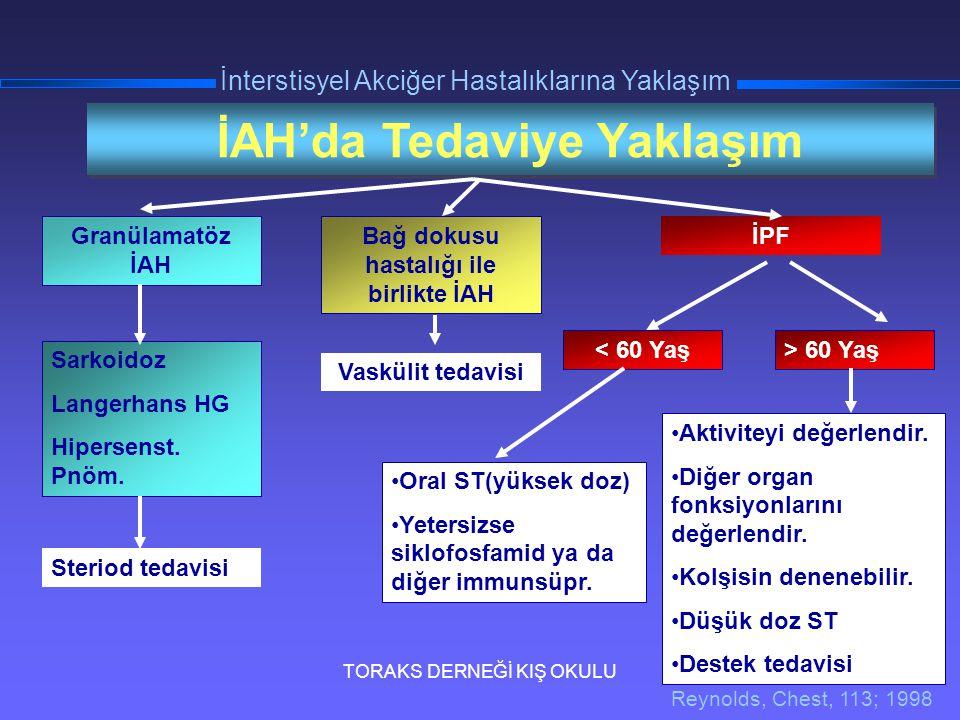 TORAKS DERNEĞİ KIŞ OKULU İnterstisyel Akciğer Hastalıklarına Yaklaşım İAH'da Tedaviye Yaklaşım Granülamatöz İAH Sarkoidoz Langerhans HG Hipersenst. Pn