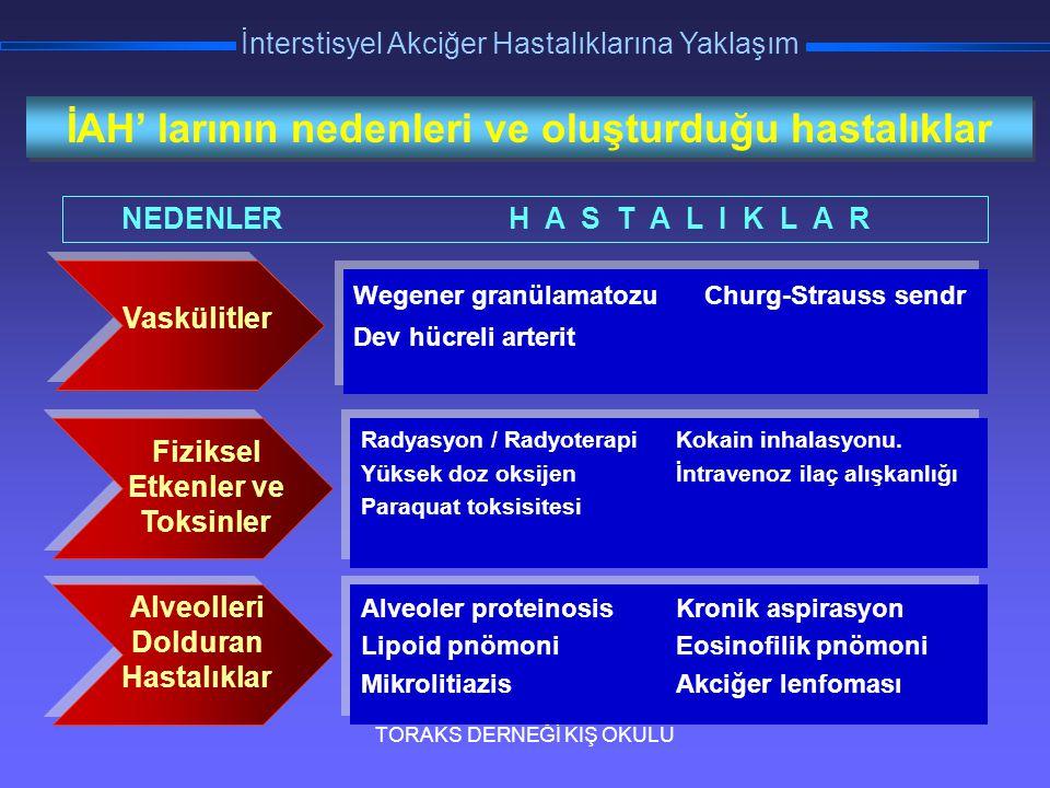 TORAKS DERNEĞİ KIŞ OKULU İnterstisyel Akciğer Hastalıklarına Yaklaşım Diğer Medikal Tedavi Antifibrotik ilaçlar: İnterferon γ, interferon β, relaxin...