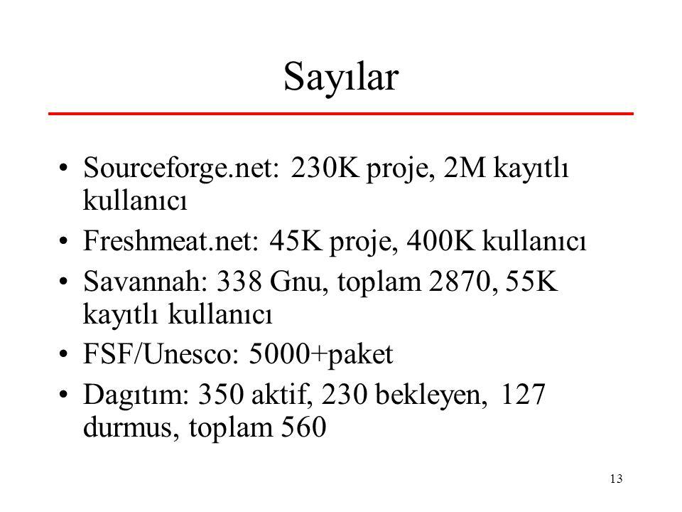 13 Sayılar Sourceforge.net: 230K proje, 2M kayıtlı kullanıcı Freshmeat.net: 45K proje, 400K kullanıcı Savannah: 338 Gnu, toplam 2870, 55K kayıtlı kullanıcı FSF/Unesco: 5000+paket Dagıtım: 350 aktif, 230 bekleyen, 127 durmus, toplam 560