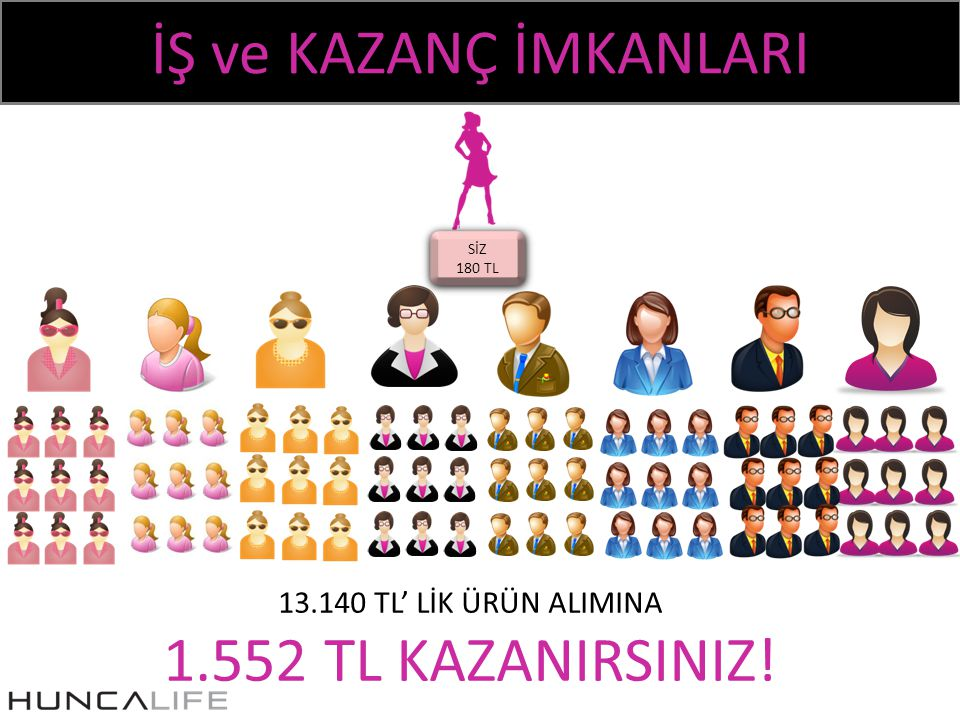 İŞ ve KAZANÇ İMKANLARI SİZ 180 TL SİZ 180 TL 13.140 TL' LİK ÜRÜN ALIMINA 1.552 TL KAZANIRSINIZ!