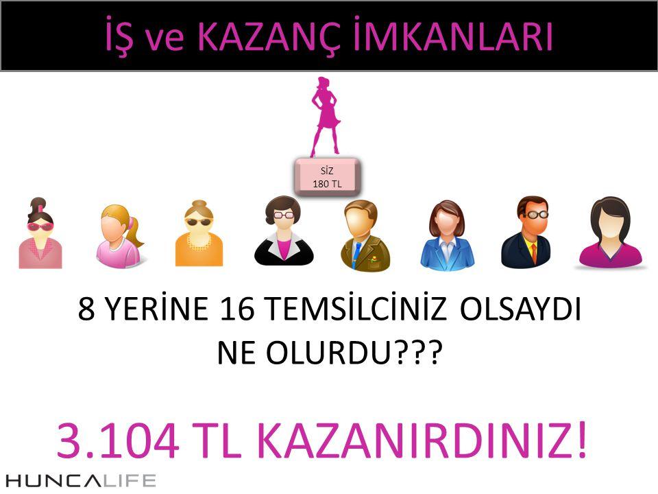 İŞ ve KAZANÇ İMKANLARI SİZ 180 TL SİZ 180 TL 3.104 TL KAZANIRDINIZ.