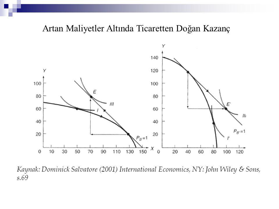 Artan Maliyetler Altında Ticaretten Doğan Kazanç Kaynak: Dominick Salvatore (2001) International Economics, NY: John Wiley & Sons, s.69