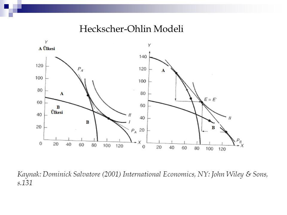 Heckscher-Ohlin Modeli Kaynak: Dominick Salvatore (2001) International Economics, NY: John Wiley & Sons, s.131