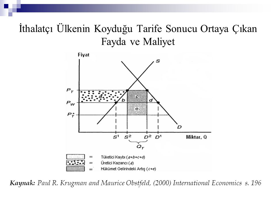 İthalatçı Ülkenin Koyduğu Tarife Sonucu Ortaya Çıkan Fayda ve Maliyet Kaynak: Paul R. Krugman and Maurice Obstfeld, (2000) International Economics s.