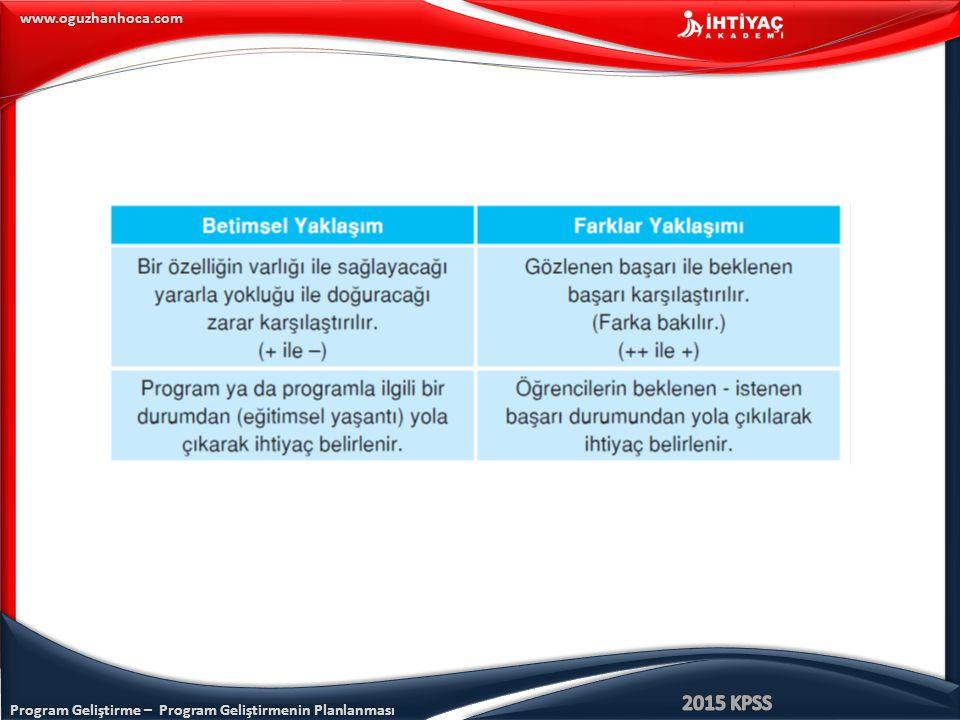 Program Geliştirme – Program Geliştirmenin Planlanması www.oguzhanhoca.com