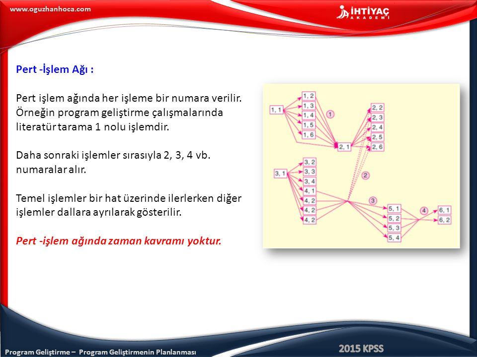 Program Geliştirme – Program Geliştirmenin Planlanması www.oguzhanhoca.com Pert -İşlem Ağı : Pert işlem ağında her işleme bir numara verilir. Örneğin