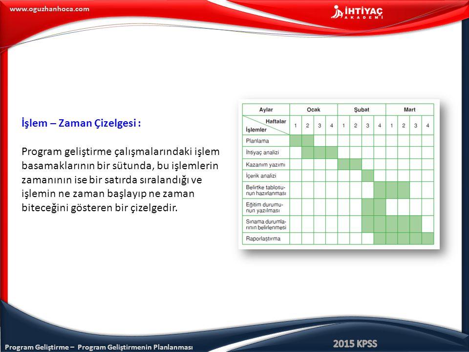 Program Geliştirme – Program Geliştirmenin Planlanması www.oguzhanhoca.com İşlem – Zaman Çizelgesi : Program geliştirme çalışmalarındaki işlem basama