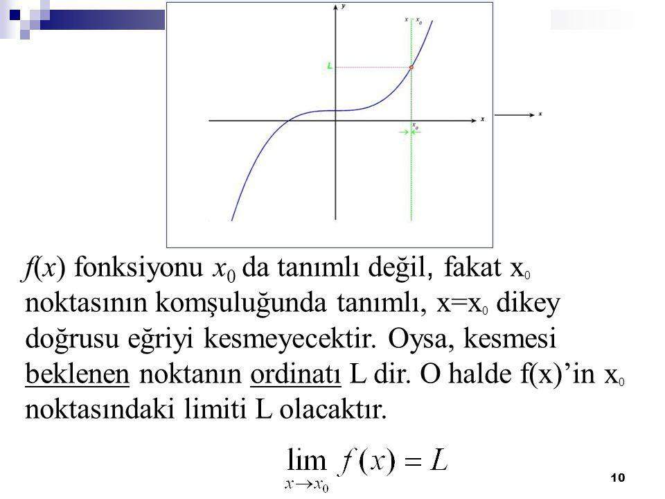 10 f(x) fonksiyonu x 0 da tanımlı değil, fakat x 0 noktasının komşuluğunda tanımlı, x=x 0 dikey doğrusu eğriyi kesmeyecektir. Oysa, kesmesi beklenen n