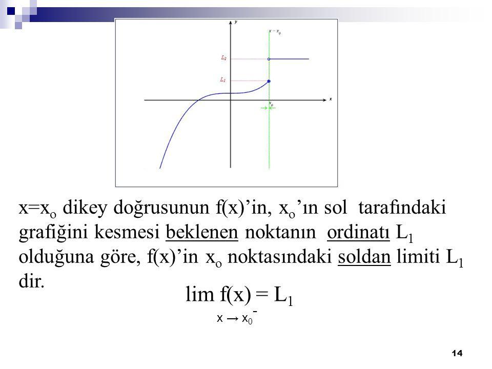 14 x=x o dikey doğrusunun f(x)'in, x o 'ın sol tarafındaki grafiğini kesmesi beklenen noktanın ordinatı L 1 olduğuna göre, f(x)'in x o noktasındaki so