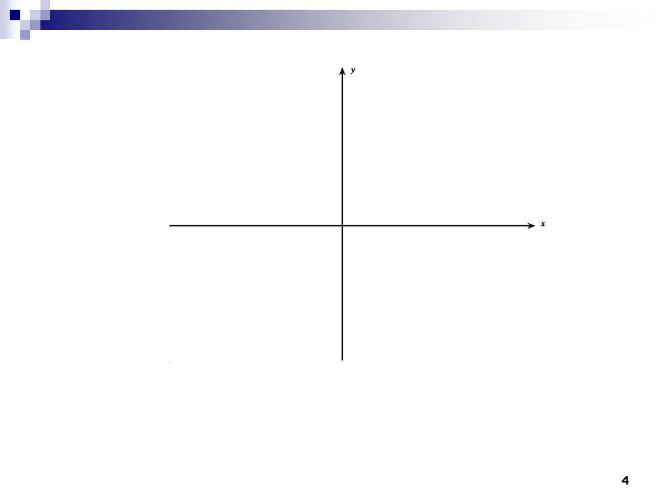 5 f(x), x 0 'da tanımlı değil