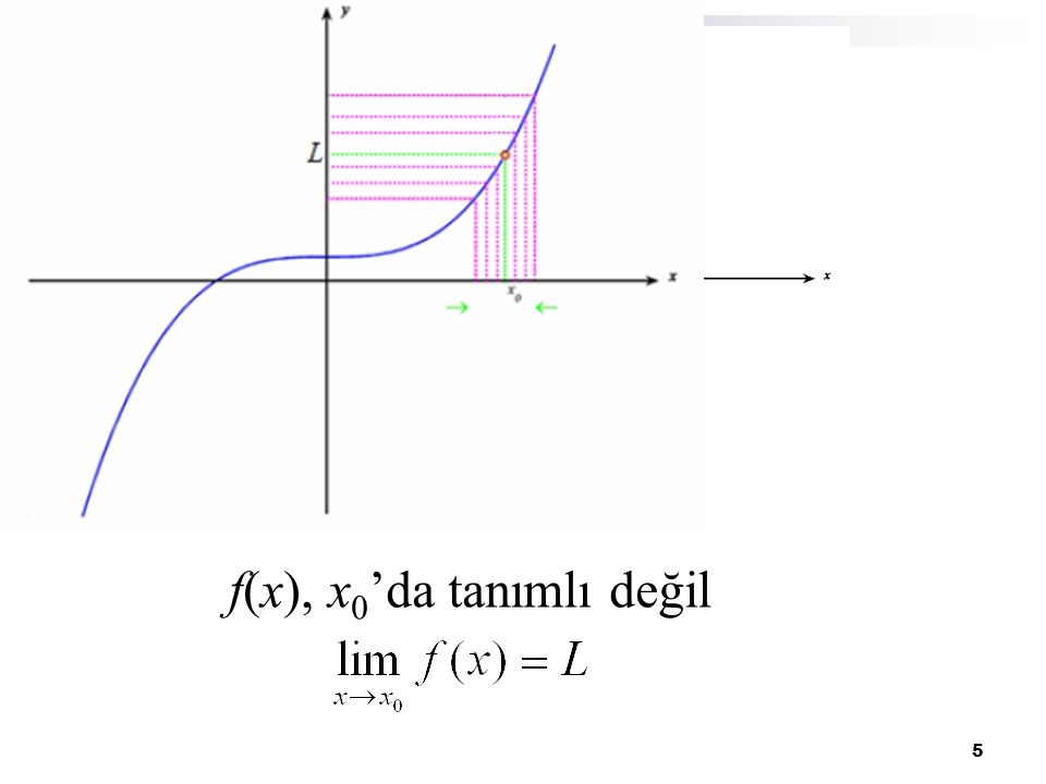 6 f(x 0 )  L f(x) fonksiyonu x 0 noktasında tanımlı, x 0 'ın komşuluğunda da tanımlı, fakat f(x 0 )  L dir.
