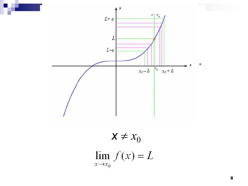 9 LİMİTİN SEZGİSEL TANIMI f(x) fonksiyonu x 0 noktasının komşuluğunda tanımlı olsun (x 0 noktasında tanımlı olması gerekmez).
