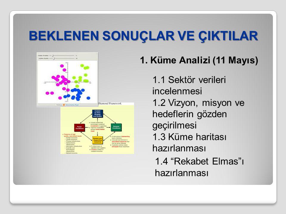 BEKLENEN SONUÇLAR VE ÇIKTILAR 1. Küme Analizi (11 Mayıs) 1.1 Sektör verileri incelenmesi 1.2 Vizyon, misyon ve hedeflerin gözden geçirilmesi 1.3 Küme