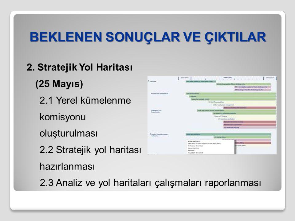 BEKLENEN SONUÇLAR VE ÇIKTILAR 2. Stratejik Yol Haritası (25 Mayıs) 2.1 Yerel kümelenme komisyonu oluşturulması 2.2 Stratejik yol haritası hazırlanması