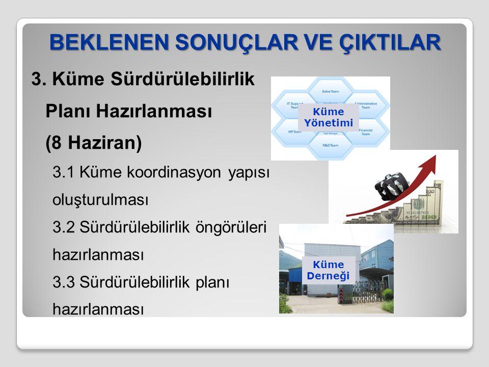 BEKLENEN SONUÇLAR VE ÇIKTILAR 3. Küme Sürdürülebilirlik Planı Hazırlanması (8 Haziran) 3.1 Küme koordinasyon yapısı oluşturulması 3.2 Sürdürülebilirli