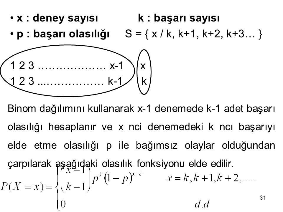 x : deney sayısı k : başarı sayısı p : başarı olasılığı S = { x / k, k+1, k+2, k+3… } 1 2 3 ………………. x-1 x 1 2 3...……………. k-1 k Binom dağılımını kullan
